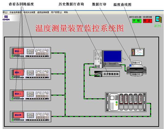 温度测量装置监控系统图